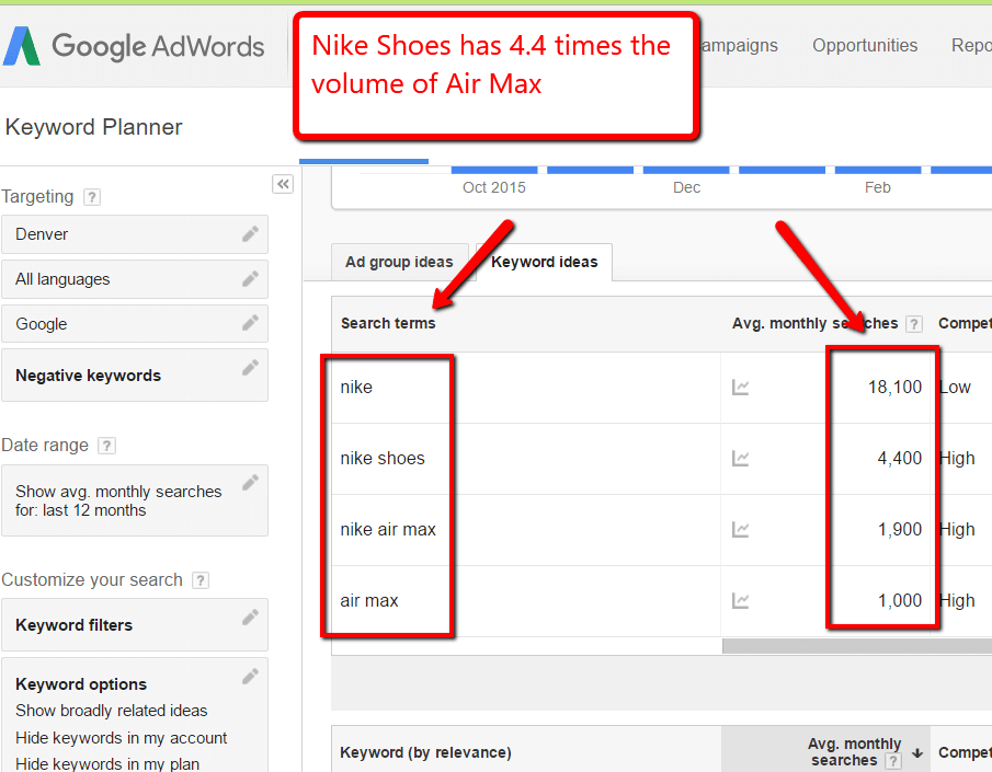 screen capture of AdWords Keyword Planner showing average monthly searches