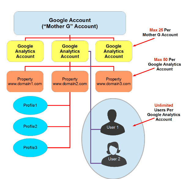 Managing Multiple Google Analytics Properties And Accounts
